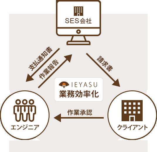 IEYASU 契約・請求管理でSES会社の管理業務を効率化します。
